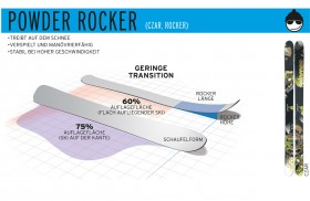 Salomon Rocker Powder Shape