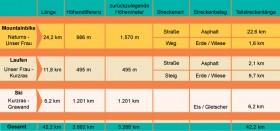 Streckendaten Ötzi Alpin Marathon