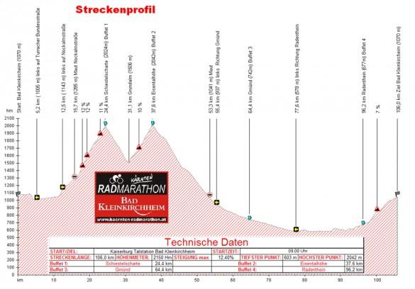 Höhenprofil des Kärnten Radmarathon
