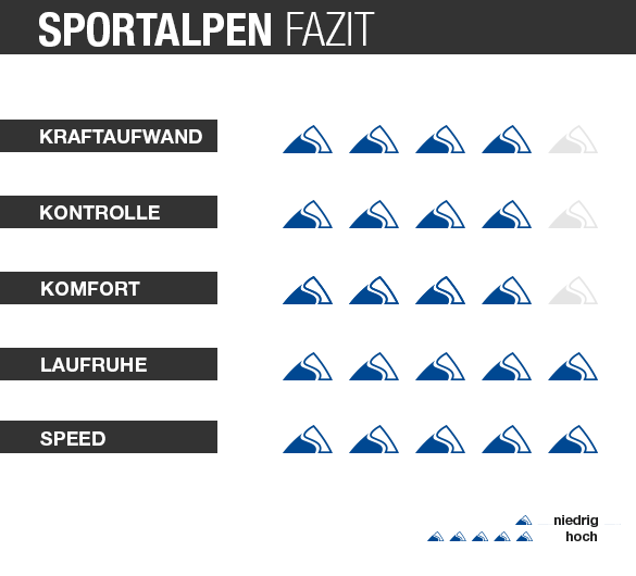 skitest grafik Dobermann