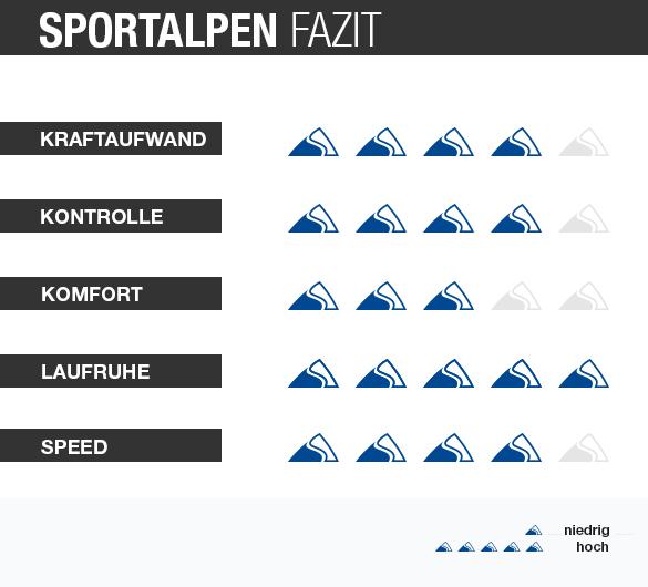Grafik Wertung Skitest