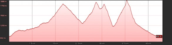 Höhenprofil Karwendelmarsch