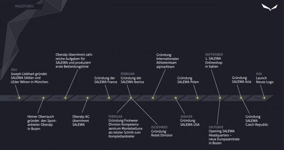 oberalp-milestones