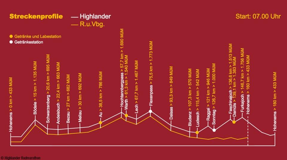 Hoehenprofil-Highlander-Radrennen