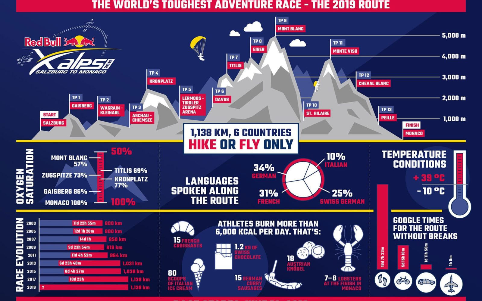 Info-Graph-Red-Bull-X-Alps-2019